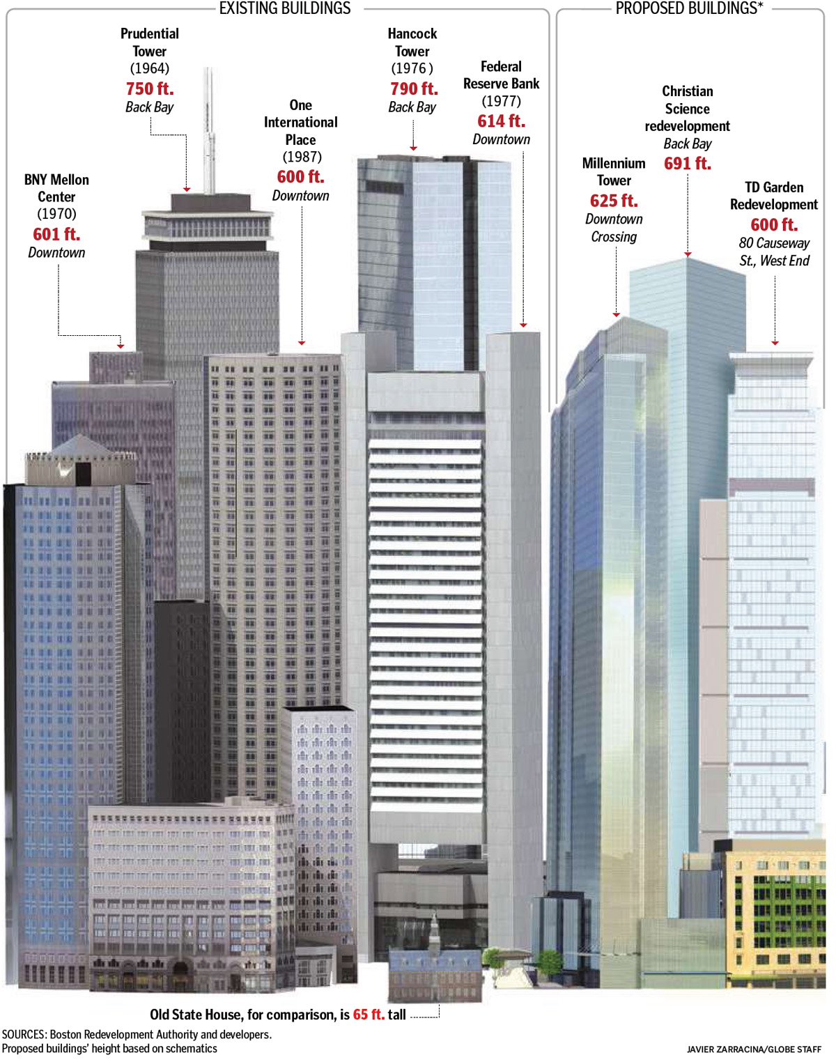 2015 A Year Of Big Changes Coming To Boston S Skyline