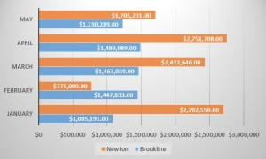 Brookline vs Newton: Single Family Prices