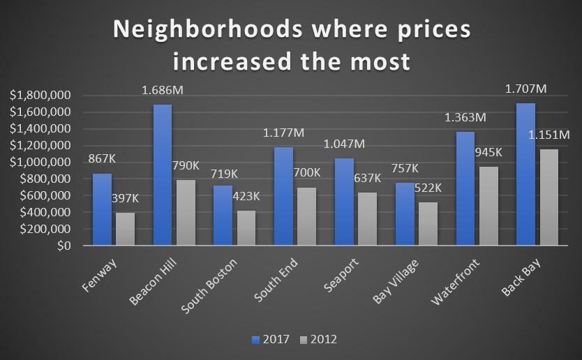 Boston's 8 Hottest Neighborhoods in 2017